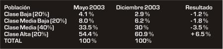 Argentina: 30 años de retroceso permanente